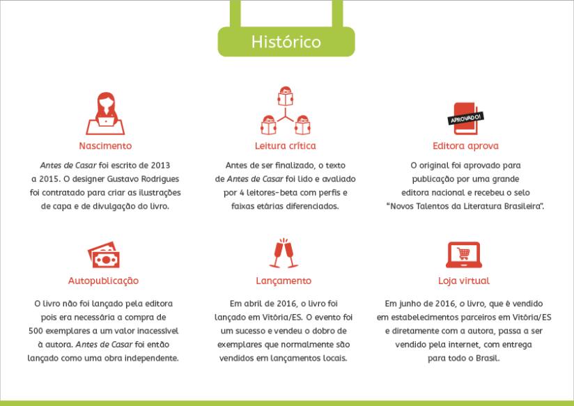 AntesDeCasar_Historico